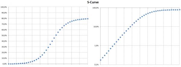 Grafická podoba ideální S-křivky v klasickém grafu a (vlevo) v grafu s logaritmickou stupnicí (vpravo)