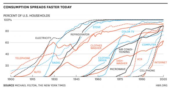 Vývoj počtu uživatelů jednotlivých technologií