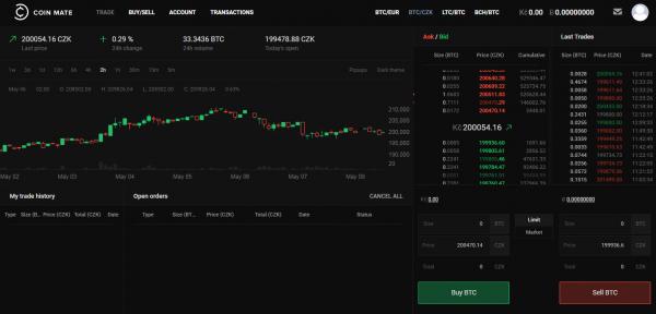 Obchodní platforma Coinmate