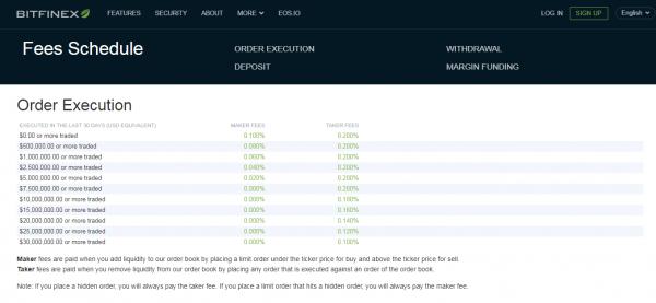 Přehled poplatků u Bitfinex