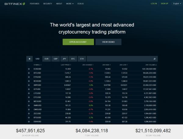 Web kryptoměnové burzy Bitfinex